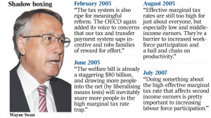 Wayne Swan quotes