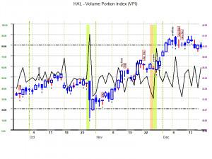... price- HAL Stock Quote – Halliburton Co. Stock Price Today (HAL:NYSE