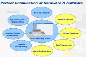 Digital Language Lab and Classroom Management of Smart Teaching School