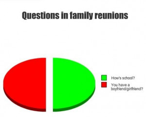 Family Reunion Quotes Funny ~ Memes For > Funny Family Reunion Quotes