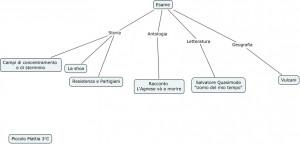 Mappa Concettuale Racconto