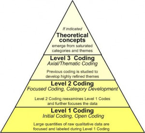 Qualitative Coding Techniques and Terminology - Doing Qualitative ...