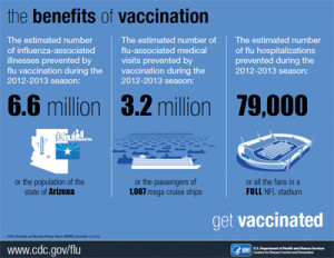New Report Highlights Benefits of Flu Vaccine