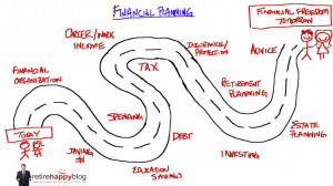 Financial Planning is a road map to financial freedom