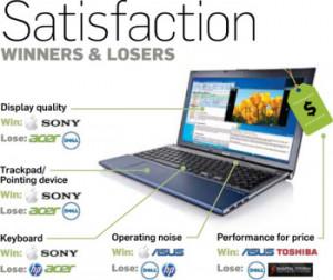 Laptop Reliability