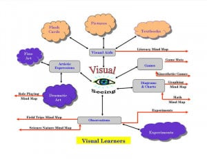 used in visual learning to enhance thinking and learning skills