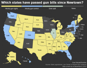 Most gun laws passed since Sandy Hook have loosened restrictions