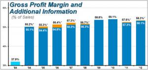 Gross Profit Margin Chart