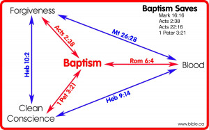 Objections to baptism as essential to salvation refuted