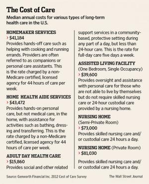 Long Term Care Nursing Journal