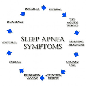 breathing is a collection of disorders most typified by sleep apnea ...