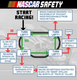 NASCAR views safety systems the way a child views green vegetables ...