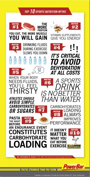 Nutrition Quotes Sports nutrition myths and