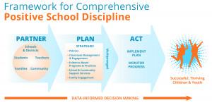 School Discipline Process Positive Strategies