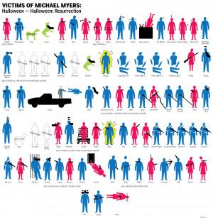 Infographic: Michael Myers' Body Count (Halloween)