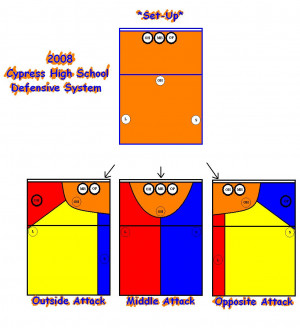 New 2008 Defensive System