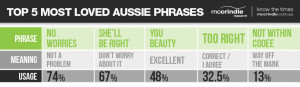 ... 5s and the percentage of Australians who use these words and phrases