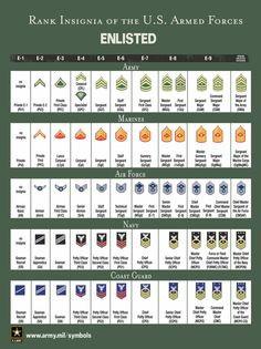 JROTC Ranks | SAM RAYBURN HIGH SCHOOL ARMY JROTC More