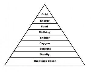 wealth pyramid