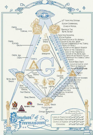 ... news masonic symbols masonic the dibujos de masonic quotes images of