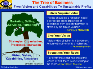 Leadership+values+quotes