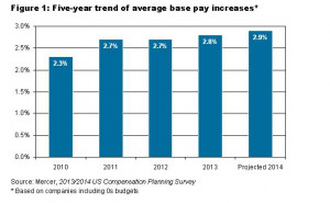 Mercer is predicting average pay increases of 2.9%. These increase ...