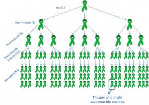 Organ Donation Statistics Charts http://eclipseoftheheartgirl.blogspot ...