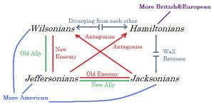 The New Rebels: Jeffersonian (Libertarians) and Jacksonians (Tea ...