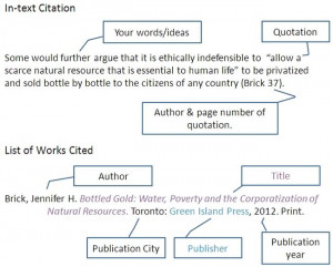How do I cite a quote in-essay?