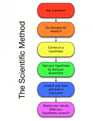 The Scientific Method can be simplified like this: