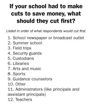 School Budget Cuts: How Students Say Slashes Are Affecting Them