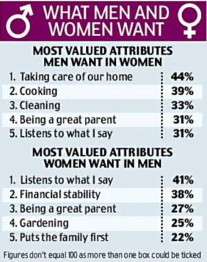 Men want women to be more traditional - and women 'are HAPPY to be the ...