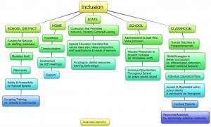 Visual Representation of Inclusive Education