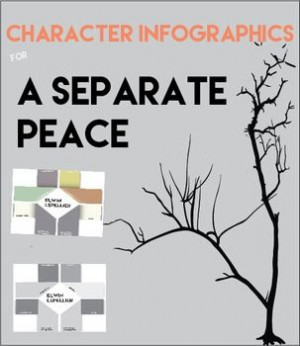 Analyze six main characters from A Separate Peace by completing an ...