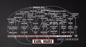 Karl Marx Mind Map