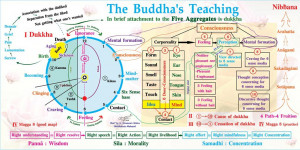 The Buddha's teaching : Complete Buddhism In A Chart