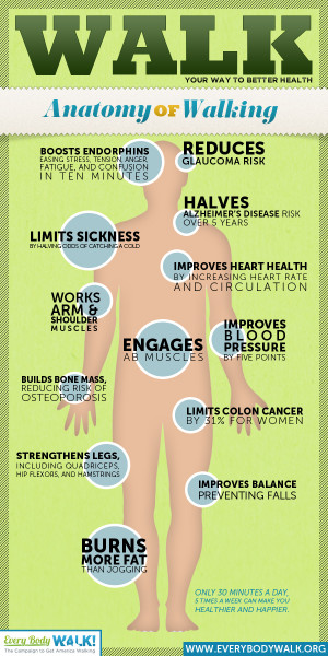 12 Benefits Of Walking Infographic Infographic