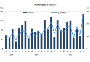 High-grade U.S. corporate bonds log record issuance in September