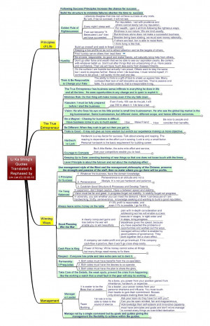 Here is a more complete mind-map on Entrepreneurship and a Successful ...