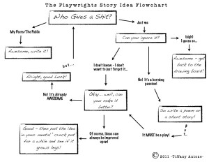 Who Gives a Shit Flowchart