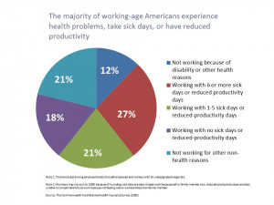 Employee health and productivity slide