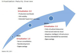 VMware technologies are driving in this direction. Building on the ...