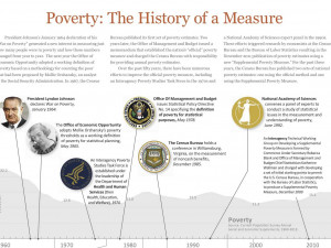 ... -how-the-government-keeps-track-of-poverty-in-america-infographic.jpg