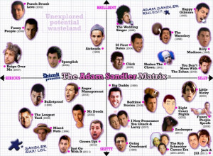 The Adam Sandler matrix