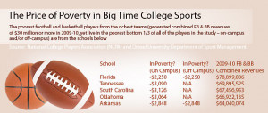 NCAA Rules Trap Many College Athletes in Poverty