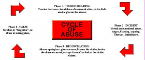 abusers can be male or female and those fwho are abused regardless of ...