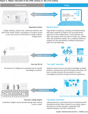 Decision Making Models In Education Higher education in the 20th
