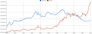 This Ngram has been removed as it's not loading right--but click here ...
