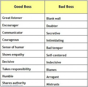 ... , Workplace Commun, Boss Traits, Bad Boss Quotes, Commun Empathy