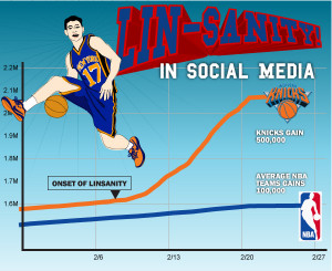Jeremy Lin has officially gone viral – and the New York Knicks are ...